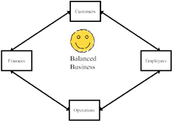 Balanced Business-200
