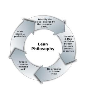 Lean_process