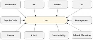 Figure 1. Lean applies to all people and departments within an organisation