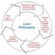 Lean myth 3 image 2