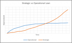 Figure 2. Strategic and Operational Lean Improvements over time