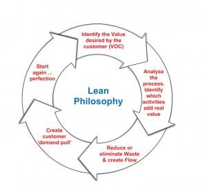 Lean Business Consultants