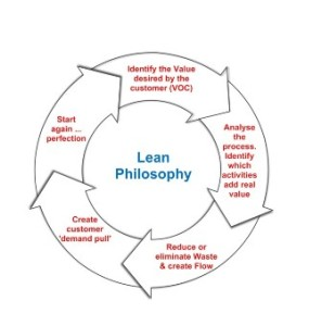 Lean and Sigma 6